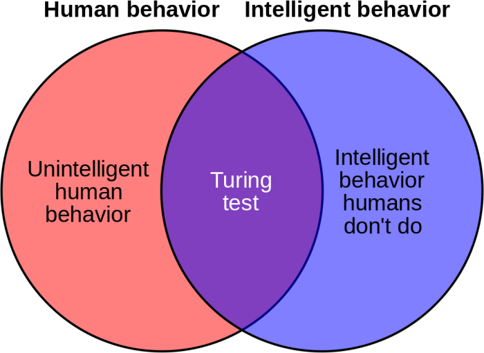 By en:User:CharlesGillingham, User:Stannered (en:Image:Weakness of Turing test 1.jpg) [Public domain], via Wikimedia Commons