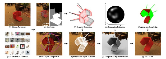 "Image from the research paper [fair use], ""3D Object Manipulation in a Single Photograph using Stock 3D Models"" (http://www.cs.cmu.edu/~om3d/)"