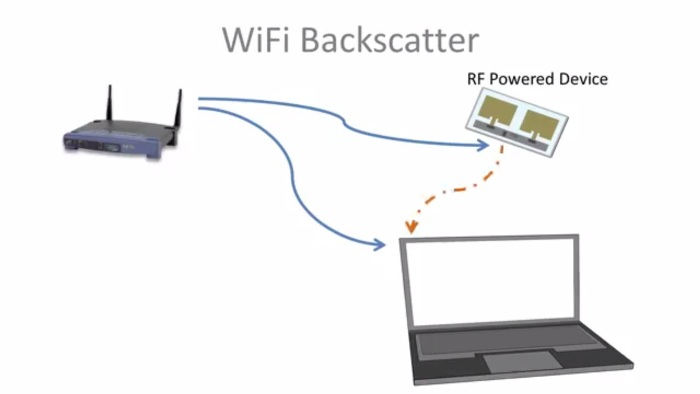Screenshot of the Wi-Fi Backscatter technology video presentation (http://iotwifi.cs.washington.edu/)