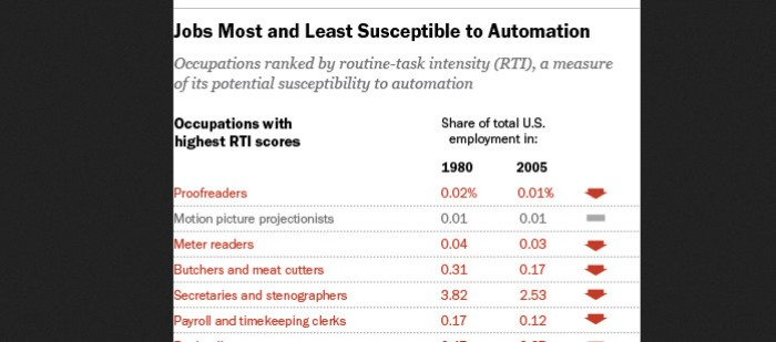 "Cropped screenshot of the Pew Research Center's ""Jobs Most and Least Susceptible to Automation"" graph (click on the image to go to the pertinent page)"