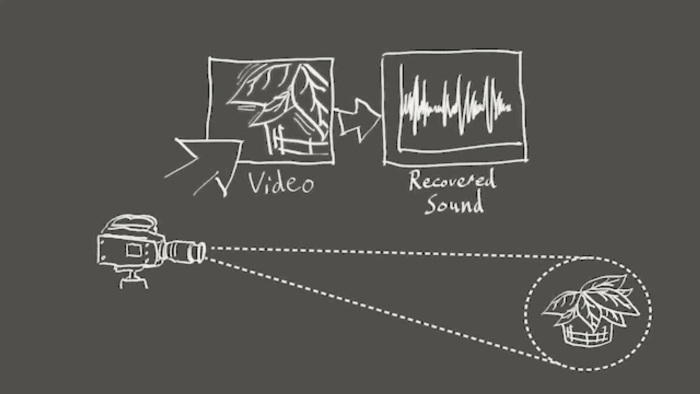 Screenshot of the visual microphone project's info video (http://people.csail.mit.edu/mrub/VisualMic/)