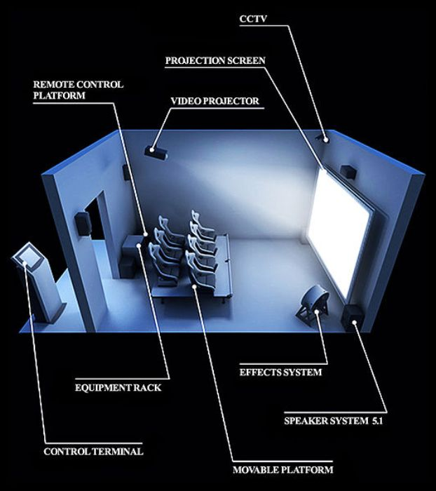 By Vladimir Solomonovich (Diagram of the 4D theater) [CC BY-SA 3.0 (http://creativecommons.org/licenses/by-sa/3.0)], via Wikimedia Commons