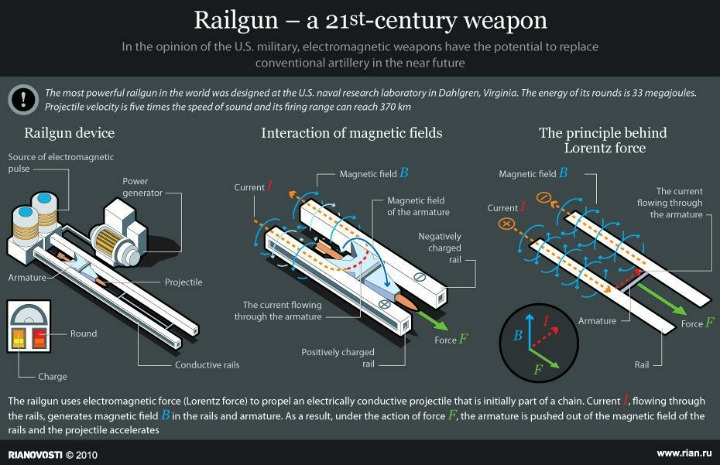 the-railgun