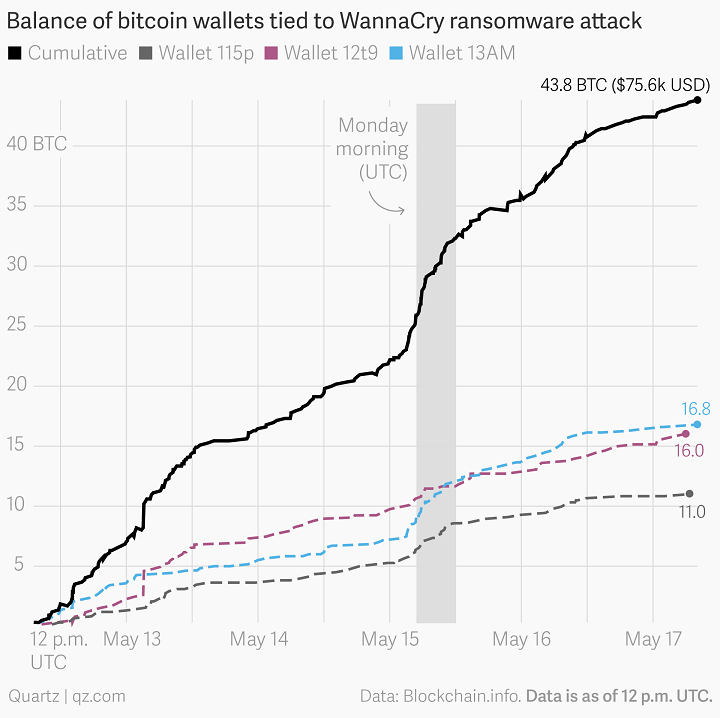 Bitcoin wallet activity linked to the malware. Image Source: qz.com