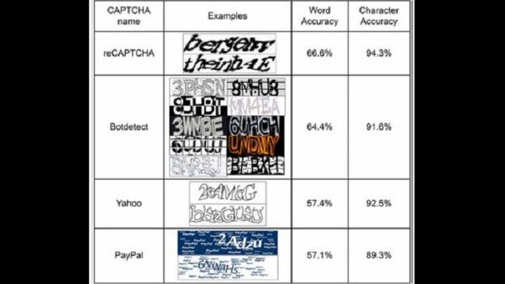 Captcha chart (Image Source: BBC)