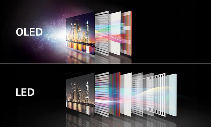 OLED vs LED